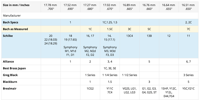 Ultimate Mouthpiece Comparison Charts : Mouthpiece Express
